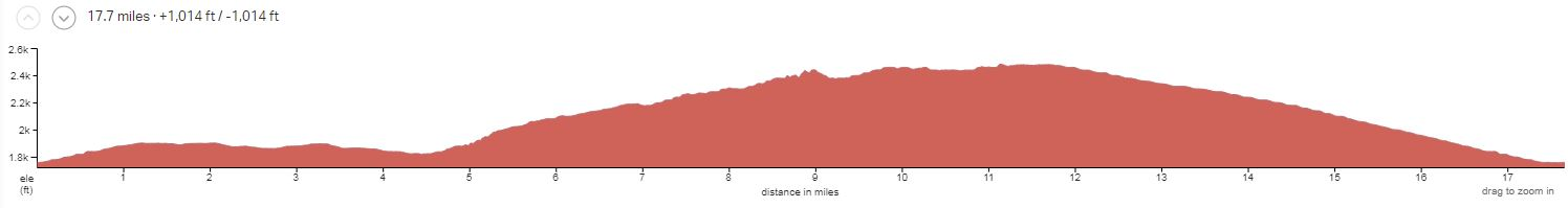 Arizona's Sonoran Desert Day 2 Elevation Profile