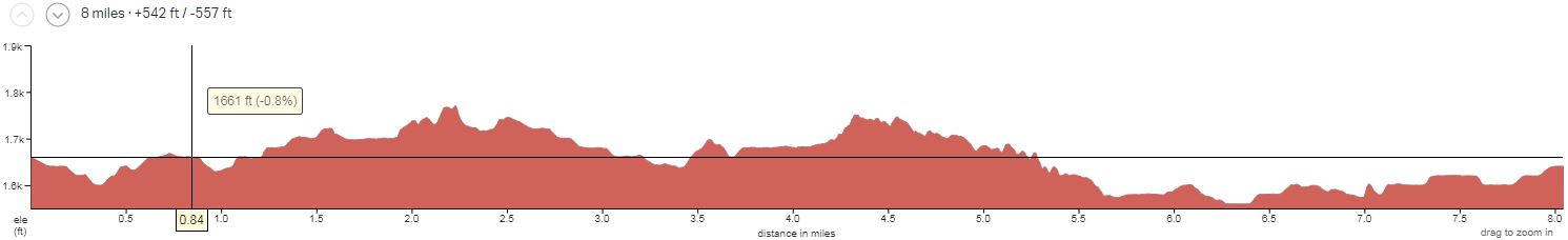 Arizona's Sonoran Desert Day 3 Elevation Profile