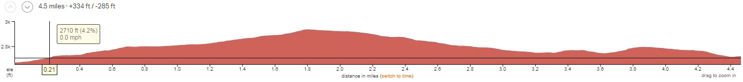 Arizona's Sonoran Desert Day 4 Elevation Profile
