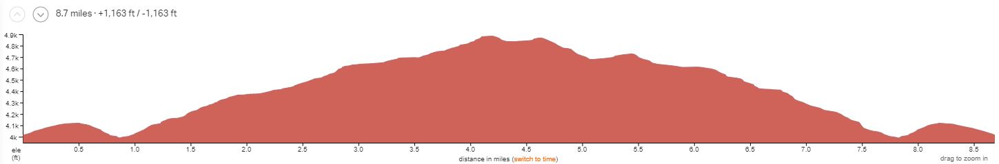 Amasa Back Half-day Elevation Profile