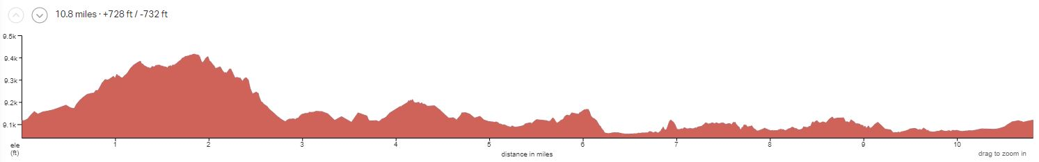 Bryce to Zion Day 1 Elevation Profile
