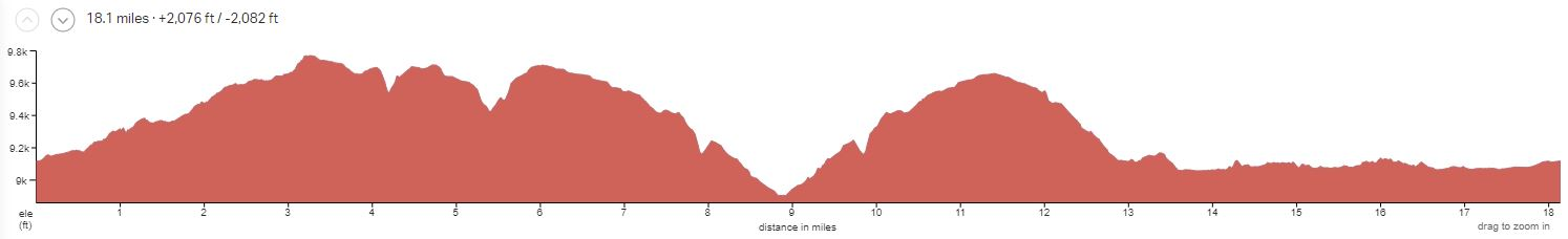Bryce to Zion Day 2 Elevation Profile
