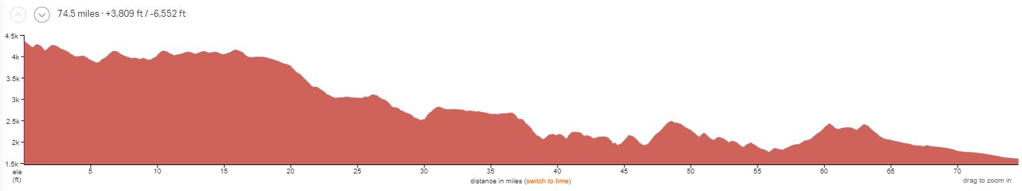 Black Canyon Elevation Profile