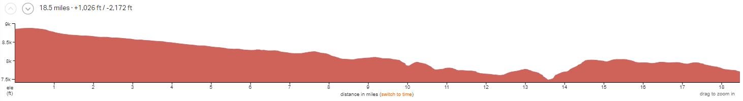 Durango-Colorado Trail 5 Day Day 1 Elevation Profile