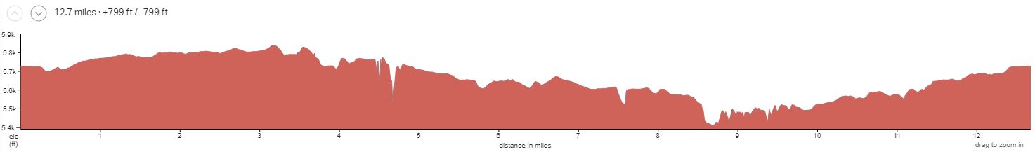 Gooseberry Mesa Day 2 Elevation Profile