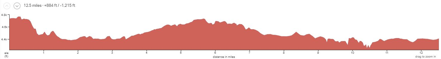 Gooseberry Mesa Day 3 Elevation Profile