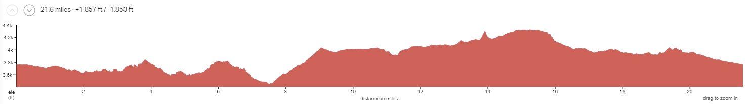 Gooseberry Mesa Day 4 Elevation Profile