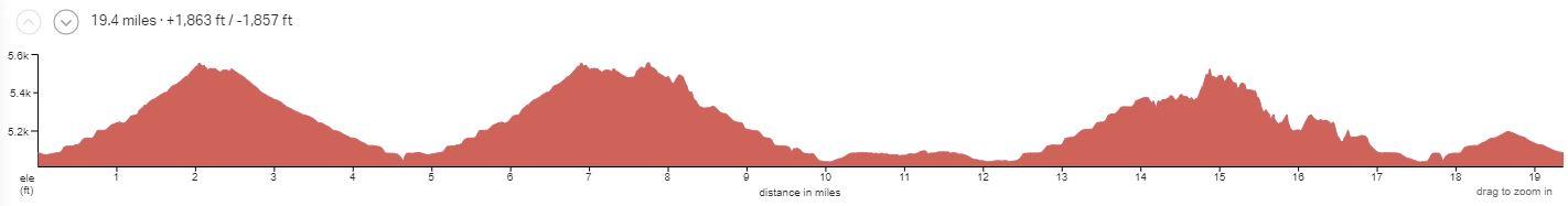 Kokopelli Singletrack Day 1 Elevation Profile