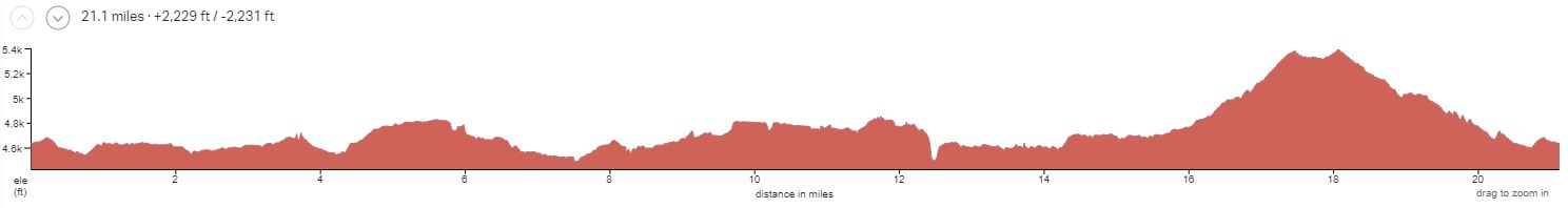 Kokopelli Singletrack Day 2 Elevation Profile