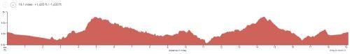Kokopelli Singletrack Day 3 Elevation Profile