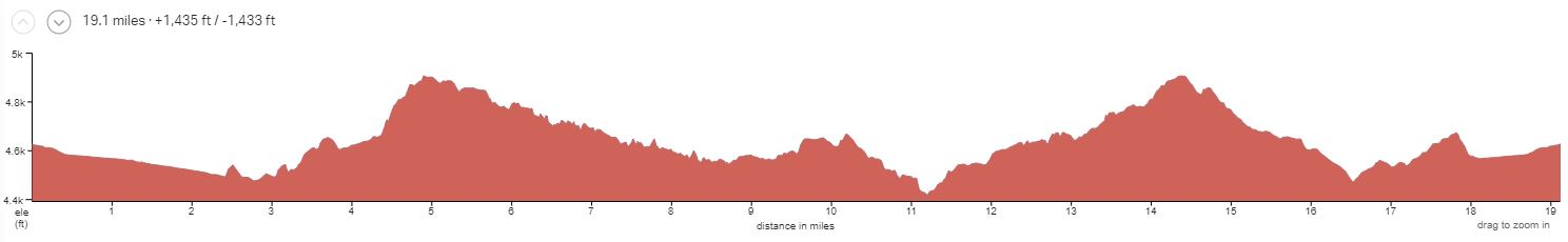 Kokopelli Singletrack Day 3 Elevation Profile