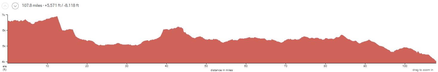 The Maze 5-day Elevation Profile