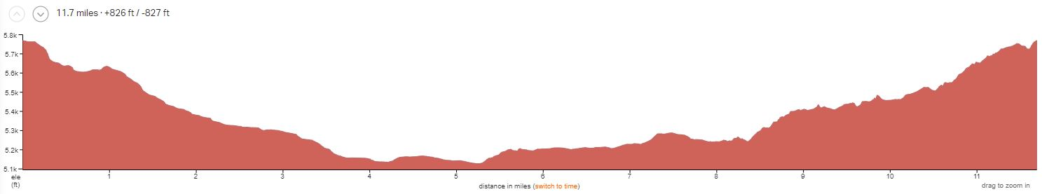 Magnificient 7 Elevation Profile