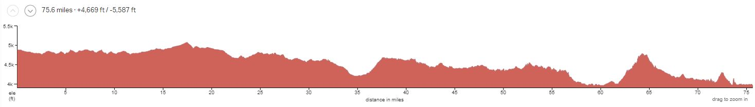 Needles to Moab 4-day Elevation Profile