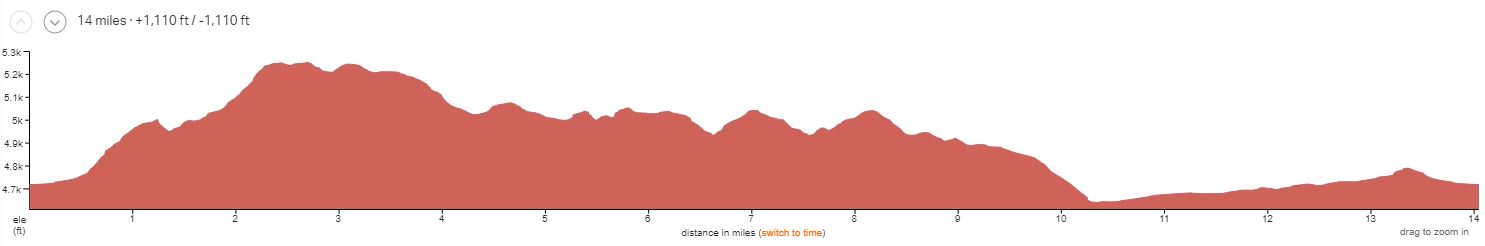 North Klondike Half-day Elevation Profile