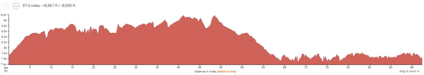 North Rim 5-day Elevation Profile