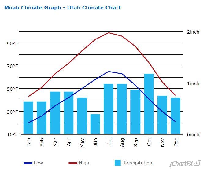 Moab Weather History