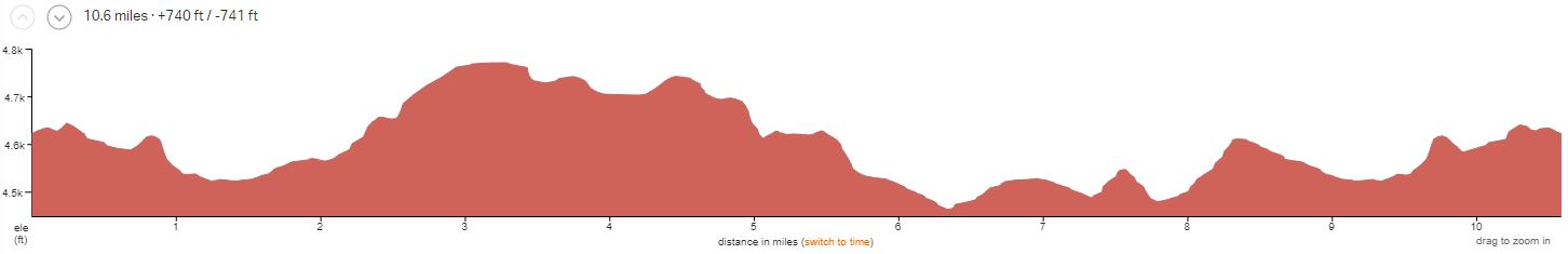 Slickrock Trail Elevation Profile