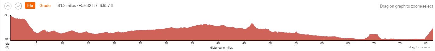 White Rim Trail Elevation Profile